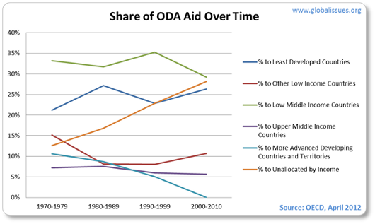 Between 1970 and 2010 poorest countries received 25% of DAC aid