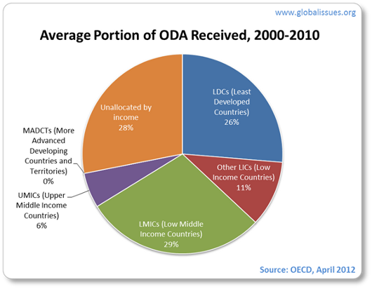 Between 2000 and 2010 poorest countries received 26% of DAC aid