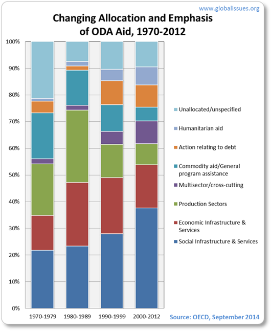 Debt relief in particular, as well as humanitarian aid and donors' administrative costs are increasing as percent of ODA that is actually given, thus reducing what is available for development assistance