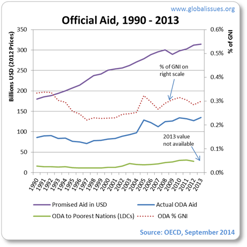 Aid fell throughout the 1990s. After 2001 it picked up