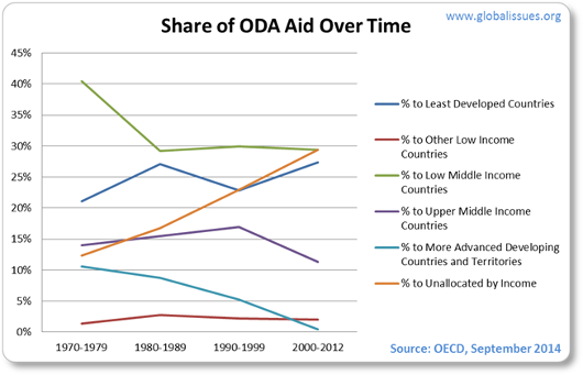 Between 1970 and 2012 poorest countries received 25% of DAC aid