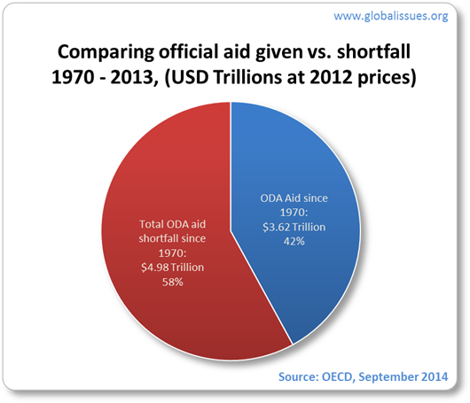 Year after year, the accumulated shortfall increases at almost a steady rate. Overall, only 42% of total possible aid has been delivered. The other 58% has been a shortfall