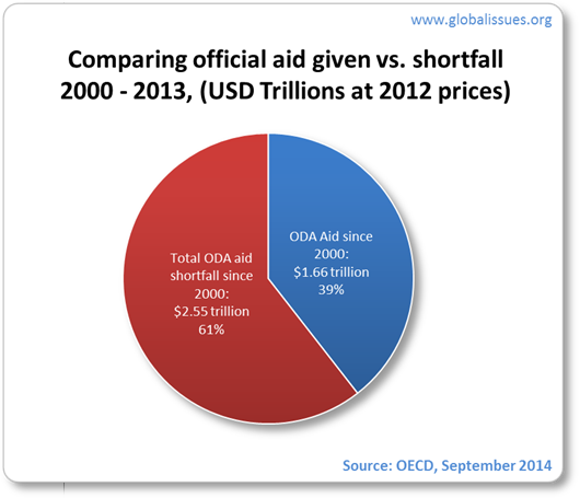 Only 39% of the 0.7% of ODA was delivered; a shortfall of 61%