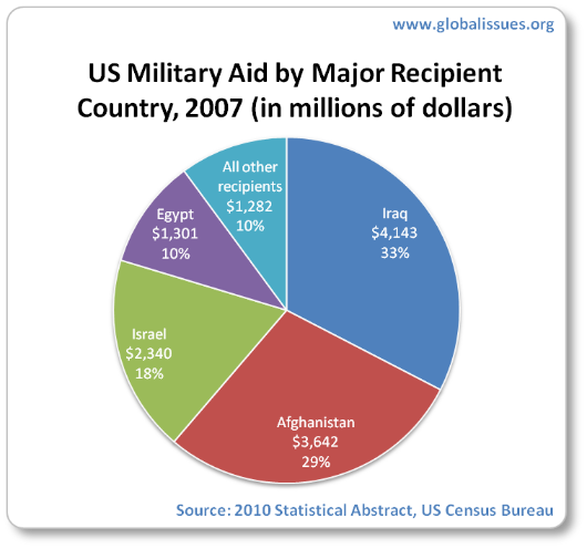 Iraq and Afghanistan together constitute just under 2/3rds of US military aid in 2007, Israel just under 1/5th, Egypt 1/10th, and all other recipients totalling 1/10th of the $13bn US military aid