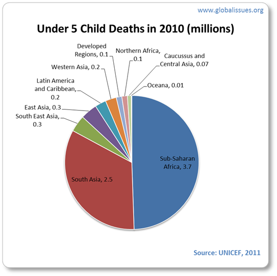 Africa and South Asia together accounted for 6.2 million child deaths in 2010.