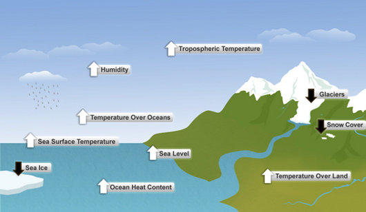 Air temperature near surface, humidity, temperature over oceans, sea surface temperature, sea levels, ocean heat content and temperature over land are all increasing, while glaciers, snow cover and sea ice are all decreasing.