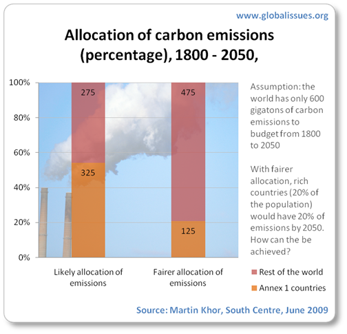 It is likely that rich countries will emit 200 gigtons of carbon more than what it would under a fairer allocation. (That is, they will likely emit a total of 325 gigatons out of a maximum of 600gt by 2050)