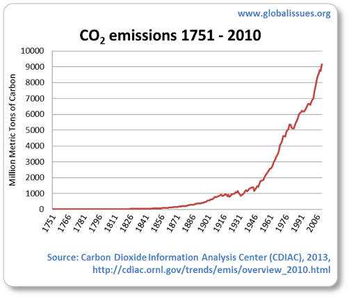 Emissions significantly increase in the past 100 years. The graph almost looks like an exponential curve
