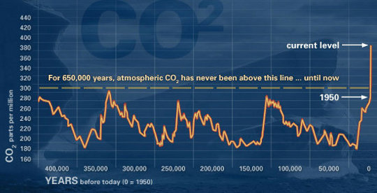 Only in the past few decades has the amount of Carbon Dioxide dramatically increased to levels not seen in the past 650,000 years