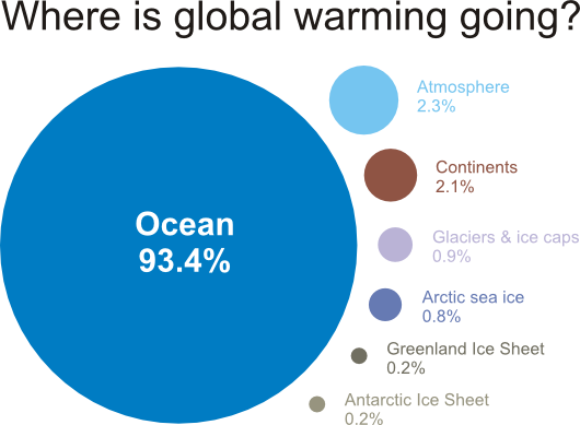 Over 93% of global warming is going into the oceans
