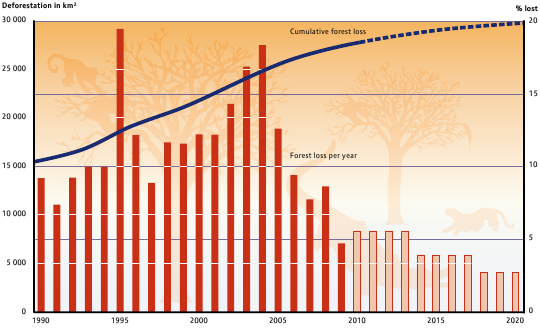 annual-cumulative-deforestation-of-brazilian-amazon-1990-2020.png