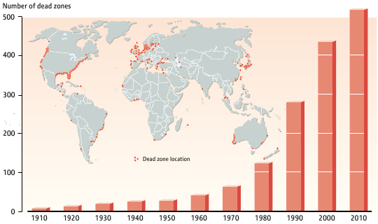In the past century, the number of marine deadzones has risen from around 10 in 1910 to 500 in 2010