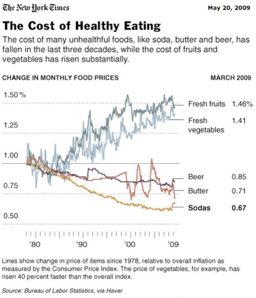 Since the 1980s, healthier foods have become more expensive while unhealtier foods have become cheaper