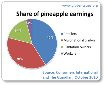Just 4% of a pineapple sold is paid to workers