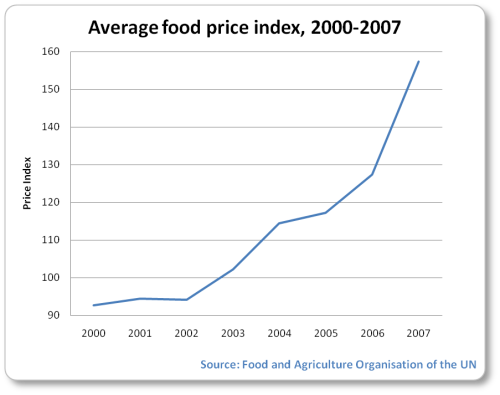 With an average food price index of just over 90 points in 2000, it rose to just under 160 in 2007