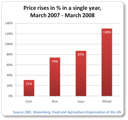 As of March 2008, average world wheat prices were 130% above their level a year earlier, soy prices were 87% higher, rice had climbed 74%, and maize was up 31%