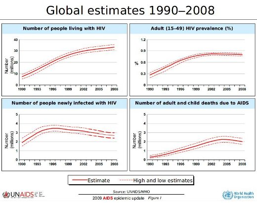 Between 1990 and 2008, there has been an increase in those living with HIV, but a reduction in deaths and new infections