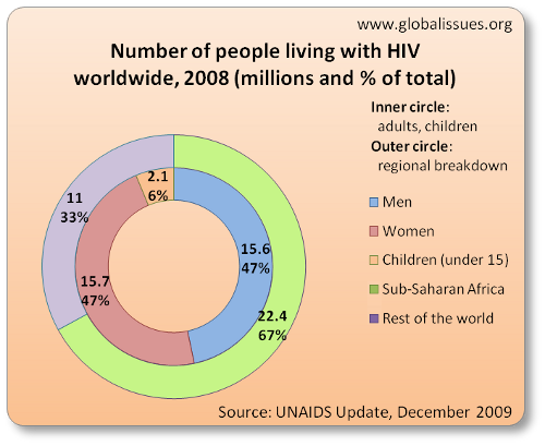 aids research paper example