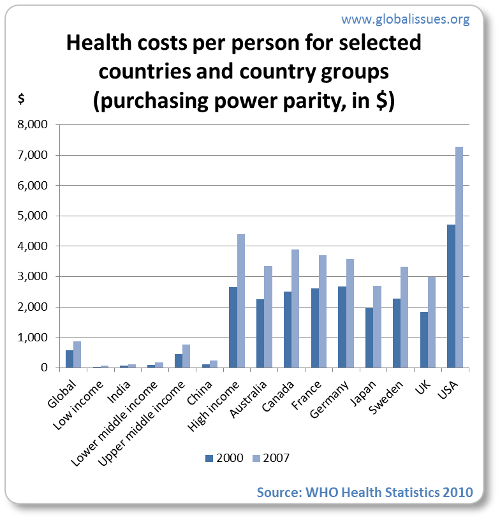 High income countries spend far more per person on health care than others