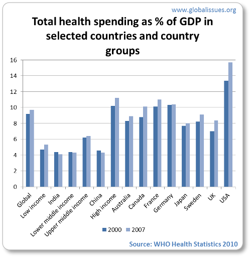 Wealthier countries spend more on health than others, on average 11% of GDP