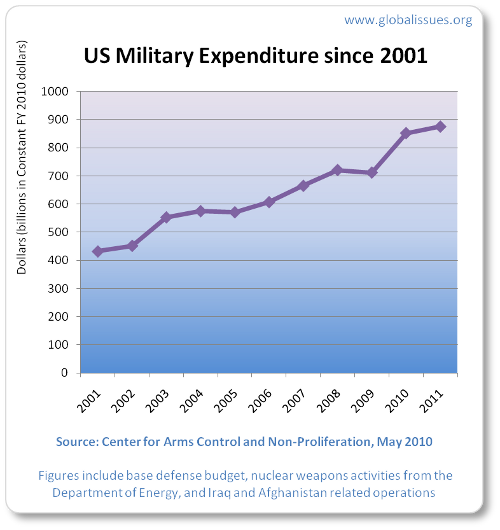 2001 military spending was $432bn. 2011's is approximately $720bn.