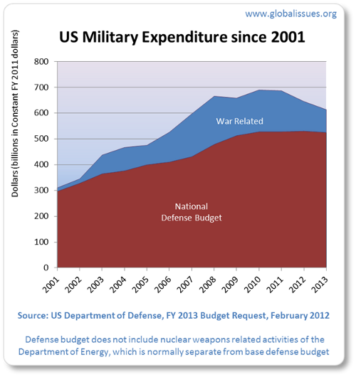 In 2001 military spending included just $13bn for the start of the war spending. After 2001, war operations spending rose, peaking in 2008 with $186bn. 2013's is estimated to be $88.5bn partly due to the economic crisis and new President Obama's decision to cut back troop involvement.