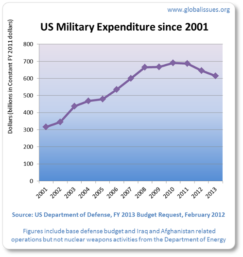 2001 military spending was $316bn. 2013's is approximately $613bn. The peak was 2010 at $690bn