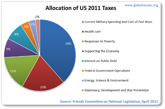 Current military spending and cost of past wars total 39% of what US tax dollars go towards