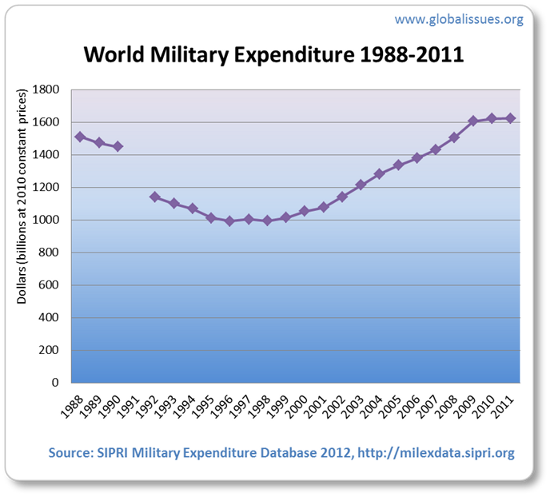 After a decline following the end of the Cold War, recent years — including during the global financial crisis from 2008 — have seen military spending increase