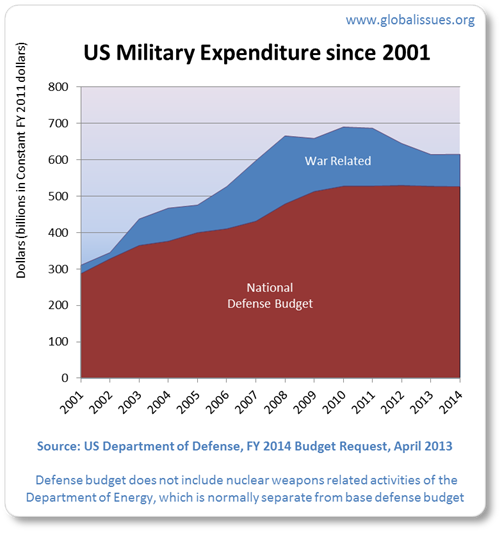 In 2001 military spending included $23bn for the start of the war spending. After 2001, war operations spending rose, peaking in 2008 with $187bn. 2014's is estimated to be $88.5bn partly due to the economic crisis and President Obama's decision to cut back troop involvement.