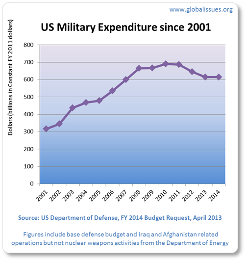 2001 military spending was $316bn. 2013's is approximately $615bn. The peak was 2010 at $691bn