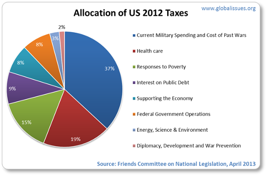 Current military spending and cost of past wars totals 37% of what US tax dollars go towards