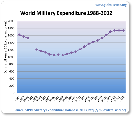 After a decline following the end of the Cold War, military spending increasd, only slightly falling in 2012