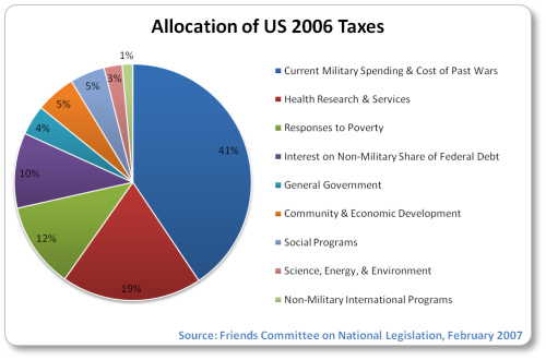 http://www.globalissues.org/i/military/us-taxes-2006.png