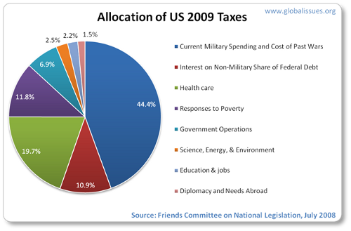 Military budget of the Russian Federation Us-taxes-2009