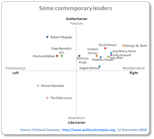 Most political figures fall in the authoritarian camp. Only Nelson Mandela and the Dalai Lama out of those mentioned fall into libertarian/left quadrant (moderate in both). The rich country leaders mentioned (including in order of most authoritarian: George Bush, Ehud Olmert, Jose Maria Aznar, John Howard, Jacques Chiraq, Romano Prodi, Tony Blair, Stephen Harper, Angela Merket) are all in the neoliberal/authoritarian quadrant (and vary in how extreme neoliberal they are — George Bush the most, and Romano Prodi the least). In the communism/authoritarian quadrant are Robert Mugabe (more authoritarian than anyone else on the chart), Pope Bendict XVI and Mamoud Abbas (the latter two only slightly authoritarian and left).