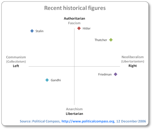 Stalin falls in the authoritarian/left quadrant (extreme in both); Hitler in authoritarian(extreme)/right(economically almost centrist) quadrant; Thatcher authoritarian/right (extreme in both), Milton Friedman as neoliberal as Thatcher but more libertarian and Gandhi as left-center and partially libertarian