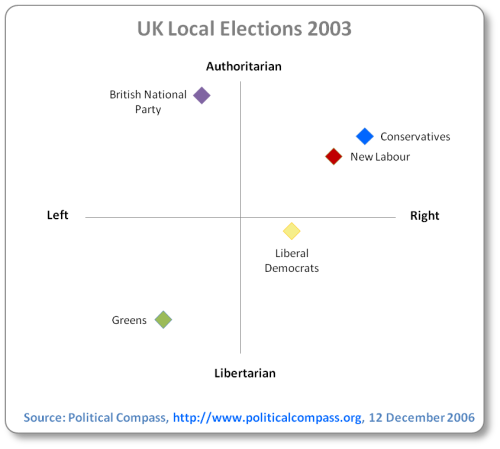 Both New Labour and Conservative fall in the neoliberal and authoritarian quadrant. The far-right British National Party is extreme authoritarian (bordering fascist), but centre-left on economic policy, Liberal Democrats are just about in the neo-liberal/libertarian quadrant, while Greens are in the middle of the left/libertarian quadrant
