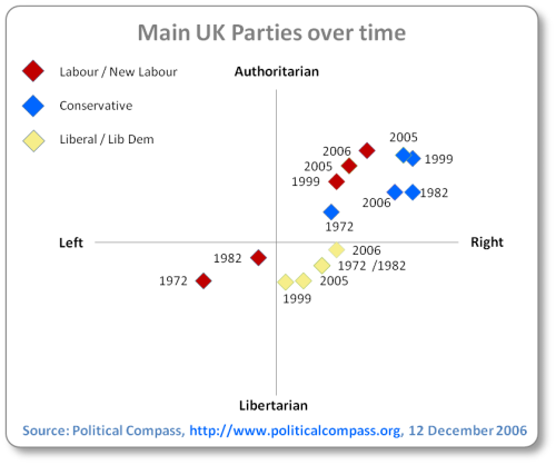 Labour/New Labour has shifted a lot to the authoritarian/right compared to the 1970s and 1980s (libertarian/left). The Conservatives have remained in the authoritarian/right, and the Liberal/Lib Dems have remained in the libertarian/right