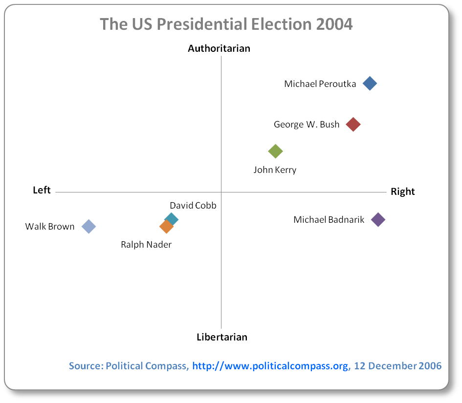 George W. Bush was a lot further right than John Kerry, and to a lesser amount, more authoritarian. Both were well in the authoritarian/right quadrant. Others less known were Michael Peroutka (extreme right/authoritarian), Michael Badnarik (extreme right and slightly libertarian), David Cobb and Ralph Nader (both just inside the libertarian/left quadrant) and Walk Brown (far left and slightly libertarian)