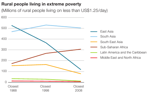 poverty in developing countries essay