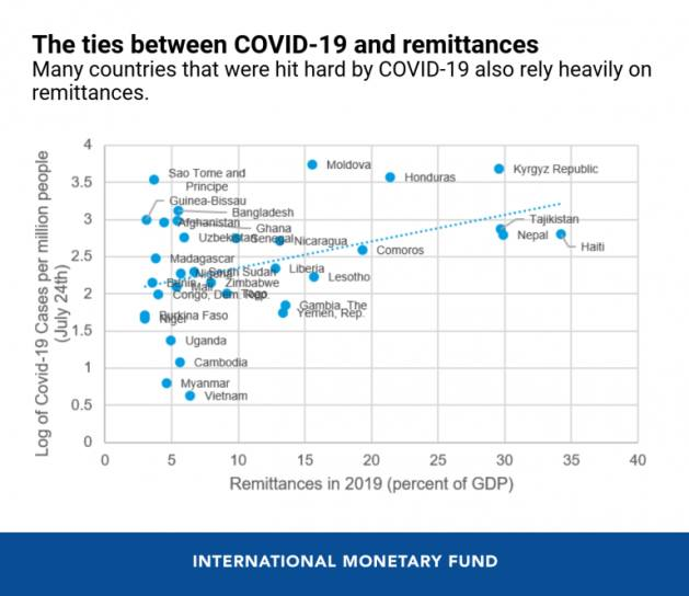 Many countries that were hit hard by COVID-19 also rely heavily on remittances