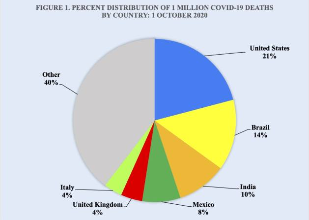 Approximately 60 percent of the 1 million Covid-19 deaths to date have taken place in 6 countries (Figure 1). The United States continues to maintain its dominant lead in Covid-19 deaths as well as in coronavirus cases. With only 4 percent of the world's population, the U.S. accounts for 21 percent of all Covid-19 deaths worldwide, or approximately 210,000 deaths that have jettison Covid-19 to the third leading cause of death in the U.S. after heart disease and cancer