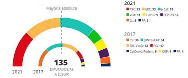 catalonyaelections - Elections in Catalonia: What Now?